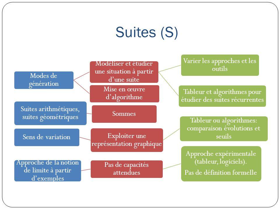 Suites (S) Modes de génération Modéliser et étudier une situation à partir d'une suite Varier les approches et les outils Tableur et algorithmes pour