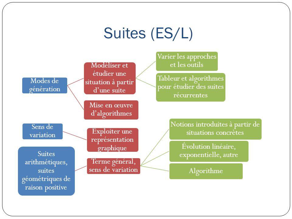 Suites (ES/L) Modes de génération Modéliser et étudier une situation à partir d'une suite Varier les approches et les outils Tableur et algorithmes po