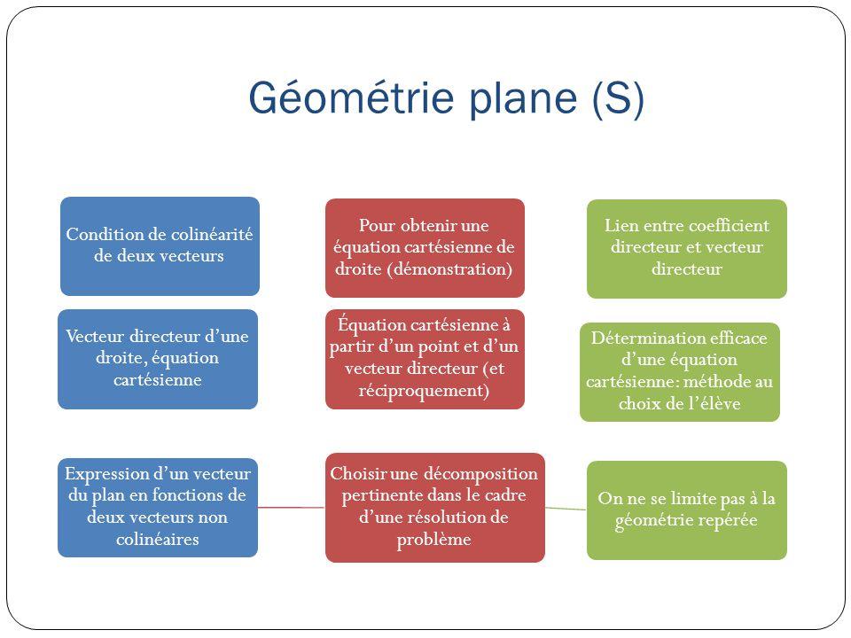 Géométrie plane (S) Condition de colinéarité de deux vecteurs Pour obtenir une équation cartésienne de droite (démonstration) Lien entre coefficient d