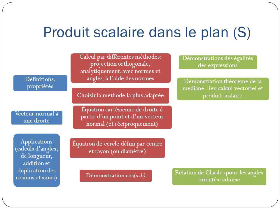 Produit scalaire dans le plan (S) Définitions, propriétés Calcul par différentes méthodes: projection orthogonale, analytiquement, avec normes et angl