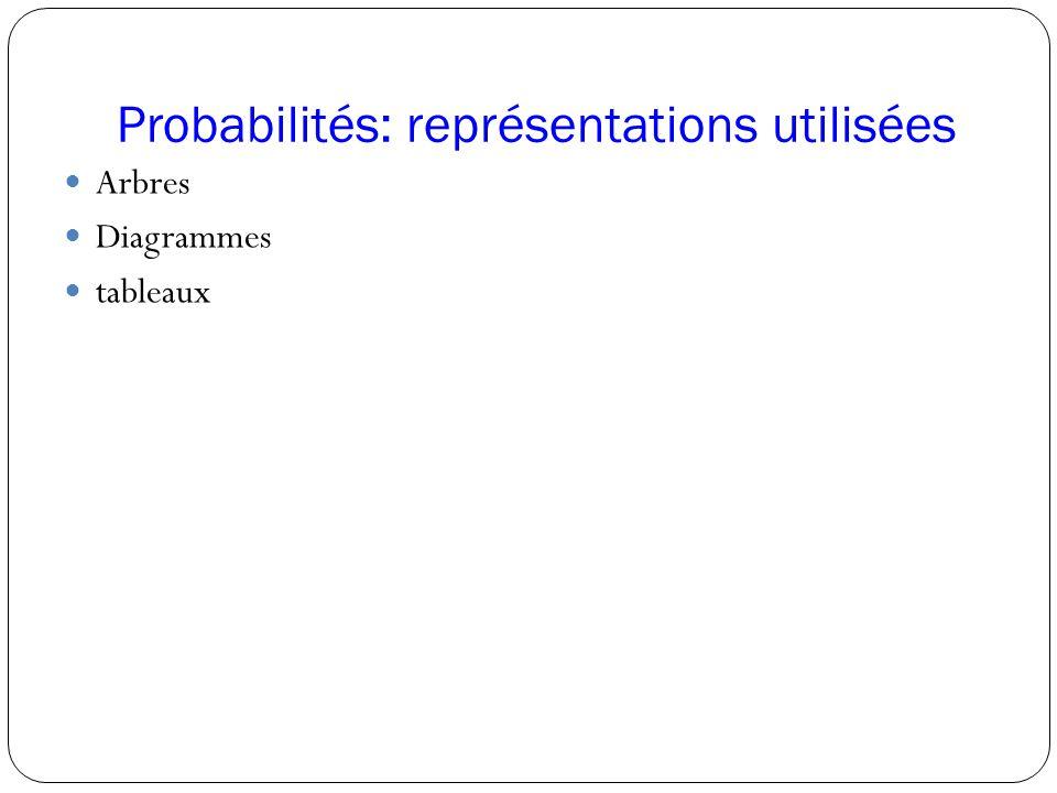 Probabilités: représentations utilisées Arbres Diagrammes tableaux