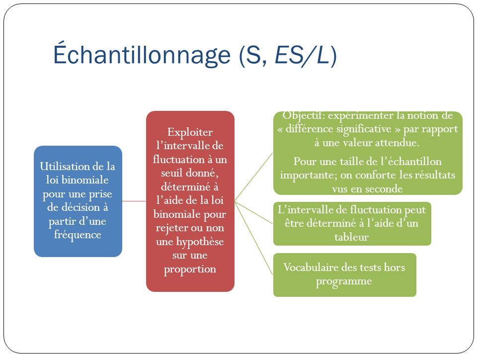 Échantillonnage (S, ES/L) Utilisation de la loi binomiale pour une prise de décision à partir d'une fréquence Exploiter l'intervalle de fluctuation à