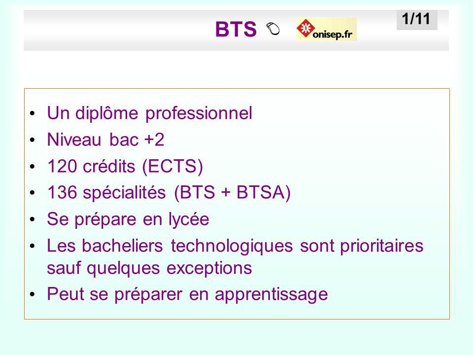 BTS Un diplôme professionnel Niveau bac +2 120 crédits (ECTS) 136 spécialités (BTS + BTSA) Se prépare en lycée Les bacheliers technologiques sont prio