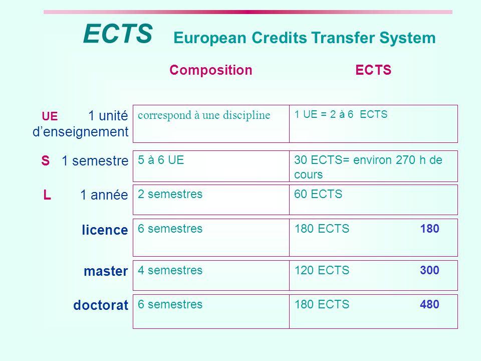 European Credits Transfer System 1 UE = 2 à 6 ECTS correspond à une discipline UE 1 unité d'enseignement 30 ECTS= environ 270 h de cours 5 à 6 UE S 1