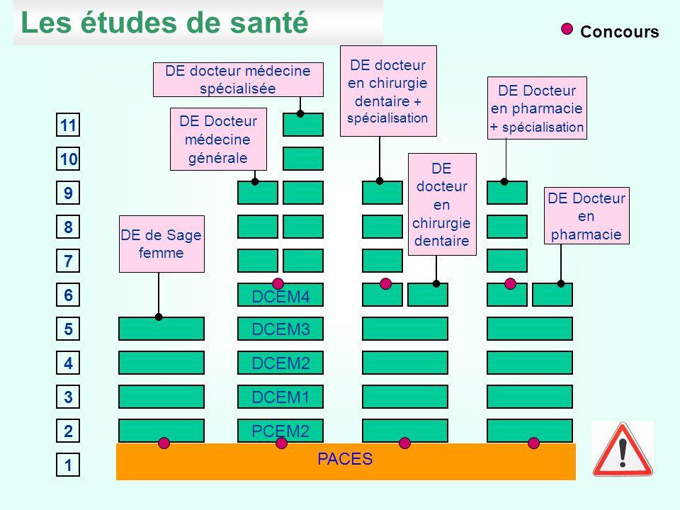 Les études de santé 1 2 3 7 4 5 6 8 9 10 11 PCEM1 PCEM2 DCEM1 DCEM2 DCEM3 DCEM4 PCEP1 DE docteur médecine spécialisée DE Docteur médecine générale DE