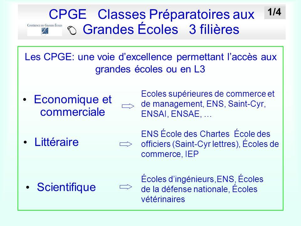 CPGE Classes Préparatoires aux Grandes Écoles 3 filières Ecoles supérieures de commerce et de management, ENS, Saint-Cyr, ENSAI, ENSAE, … Economique e
