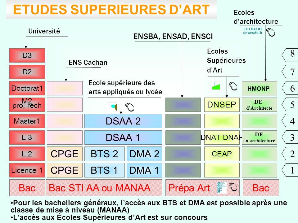 Bac Licence 1 L 2 DMA 2 DMA 1BTS 1 BTS 2 CEAP DNAT DNAP DNSEP DSAA 1 DSAA 2 L 3 Master1 M2 pro, rech Doctorat1 D2 D3 Ecoles Supérieures d'Art ENSBA, E