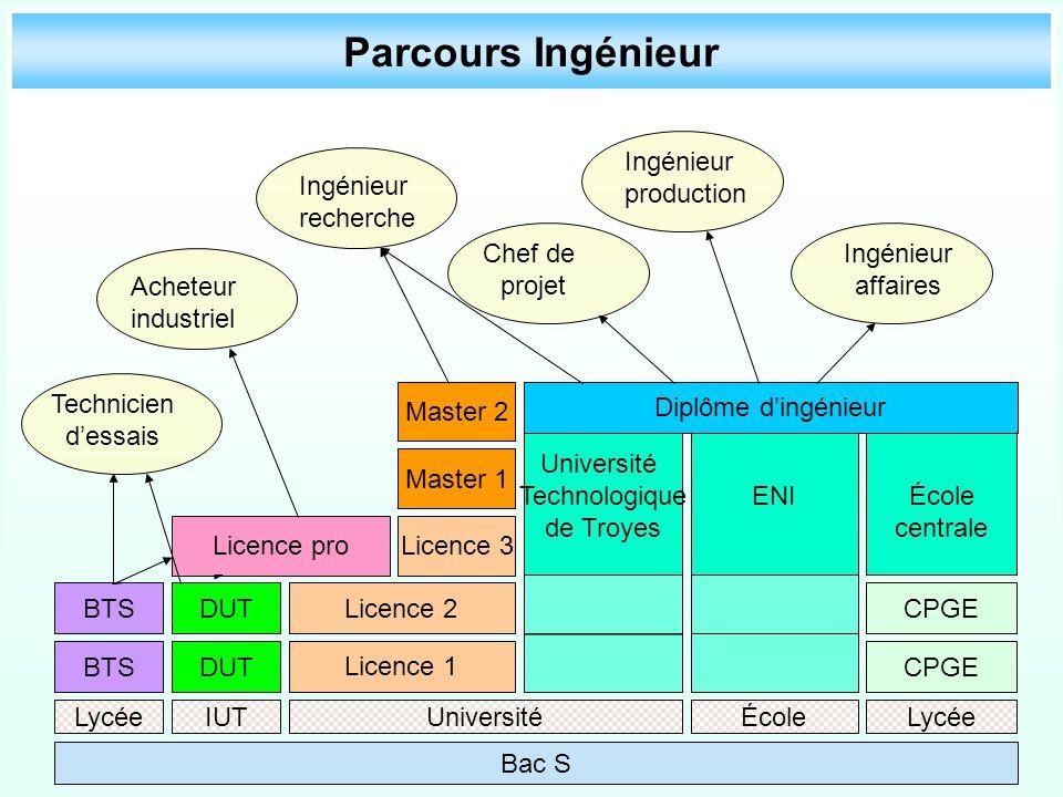 Parcours Ingénieur BTS Bac S ENI BTS IUT DUT Licence 3 Licence 1 Licence 2 Licence pro Master 1 Master 2 CPGE École centrale Université Technologique