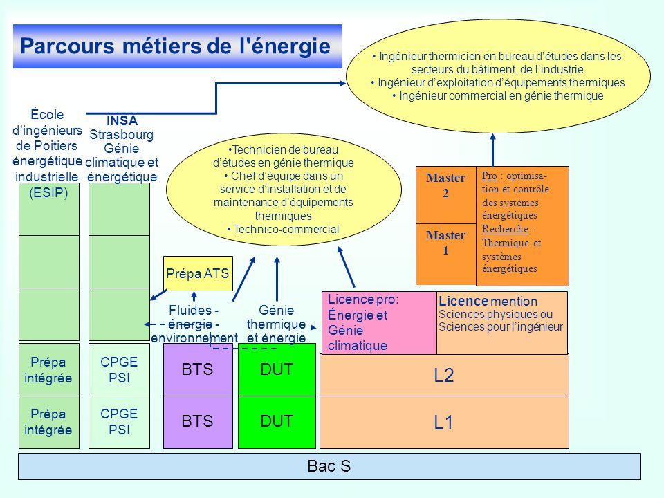 Parcours métiers de l'énergie Prépa intégrée Prépa intégrée (ESIP) CPGE PSI CPGE PSI DUT L1 L2 Master 1 Pro : optimisa- tion et contrôle des systèmes