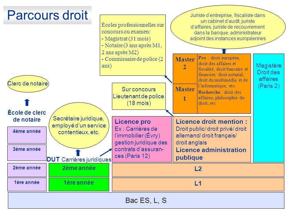 Parcours droit L1 L2 Licence pro Ex : Carrières de l'immobilier (Évry) gestion juridique des contrats d'assuran- ces (Paris 12) Licence droit mention