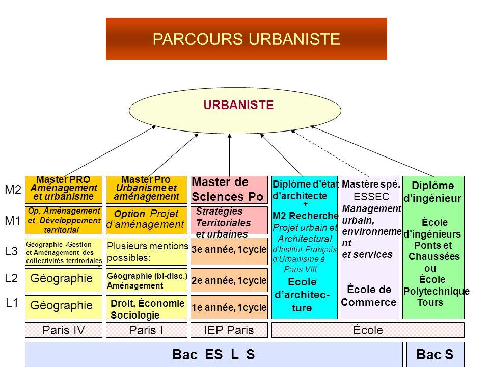 Bac S Option Projet d'aménagement Paris IVÉcole URBANISTE Bac ES L S L1 L2 L3 Paris I Op. Aménagement et Développement territorial M1 M2 Master Pro Ur