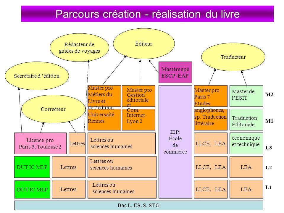 Parcours création - réalisation du livre Rédacteur de guides de voyages Traducteur Bac L, ES, S, STG Lettres DUT IC MLP Licence pro Paris 5, Toulouse