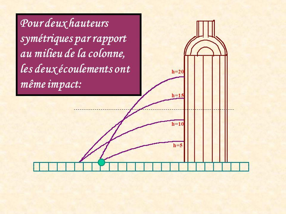 h=20 h=5 h=15 h=10 Pour deux hauteurs symétriques par rapport au milieu de la colonne, les deux écoulements ont même impact: