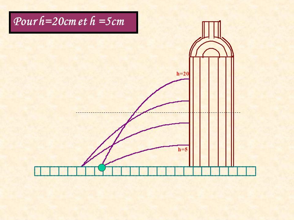 h=20 h=5 Pour h=20cm et h =5cm