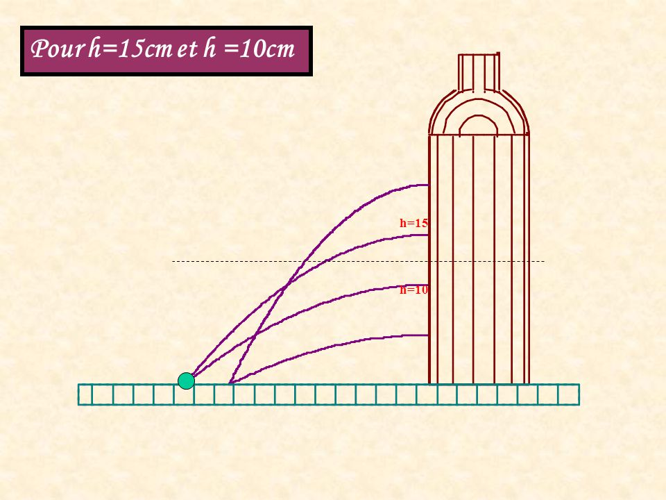 h=15 h=10 Pour h=15cm et h =10cm