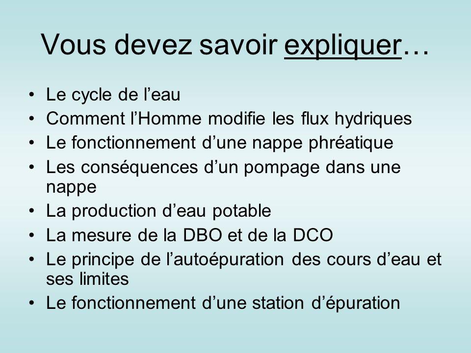 Vous devez savoir expliquer… Le cycle de l'eau Comment l'Homme modifie les flux hydriques Le fonctionnement d'une nappe phréatique Les conséquences d'
