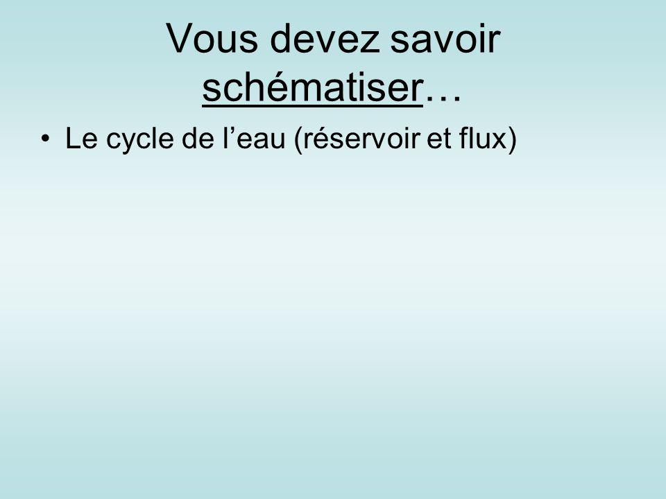 Vous devez savoir schématiser… Le cycle de l'eau (réservoir et flux)
