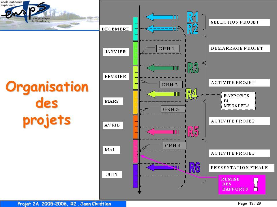 Page 19 / 29 Projet 2A 2005-2006, R2, Jean Chrétien Organisation des projets