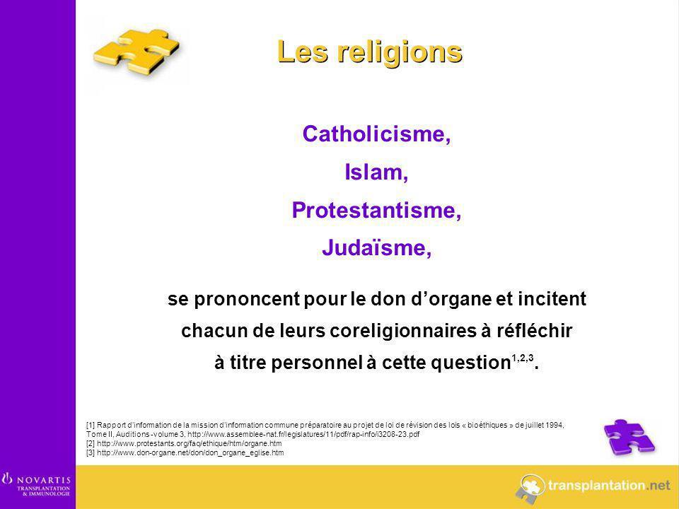Les religions Catholicisme, Islam, Protestantisme, Judaïsme, se prononcent pour le don d'organe et incitent chacun de leurs coreligionnaires à réfléch
