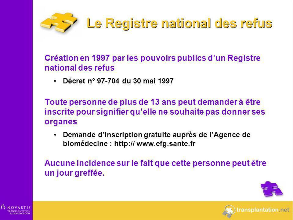 Création en 1997 par les pouvoirs publics d'un Registre national des refus Décret n° 97-704 du 30 mai 1997 Toute personne de plus de 13 ans peut deman