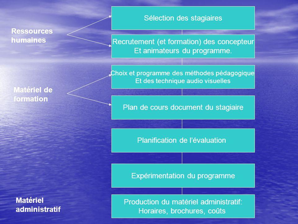 Sélection des stagiaires Recrutement (et formation) des concepteur Et animateurs du programme.