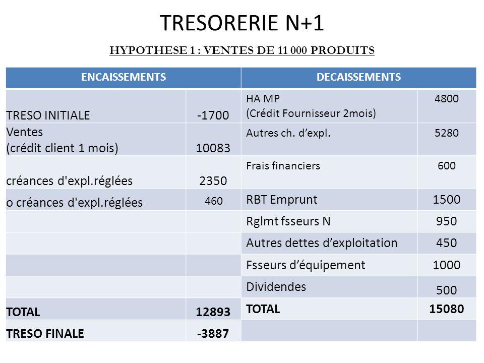 TRESORERIE N+1 ENCAISSEMENTSDECAISSEMENTS TRESO INITIALE-1700 HA MP (Crédit Fournisseur 2mois) 4800 Ventes (crédit client 1 mois)10083 Autres ch. d'ex
