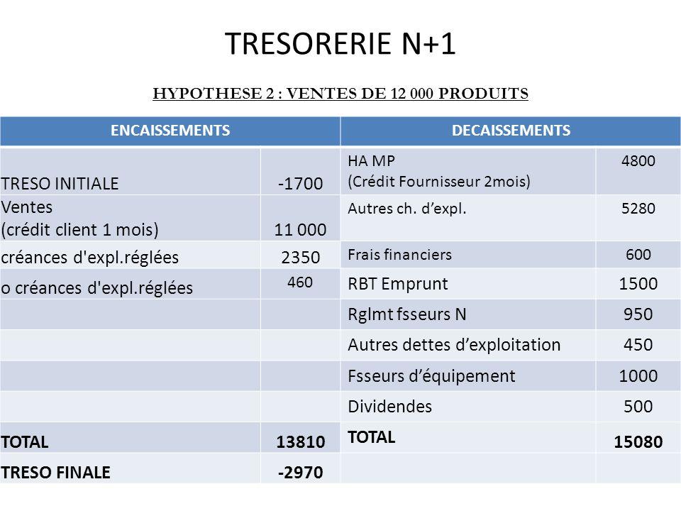 TRESORERIE N+1 HYPOTHESE 2 : VENTES DE 12 000 PRODUITS ENCAISSEMENTSDECAISSEMENTS TRESO INITIALE-1700 HA MP (Crédit Fournisseur 2mois) 4800 Ventes (crédit client 1 mois)11 000 Autres ch.
