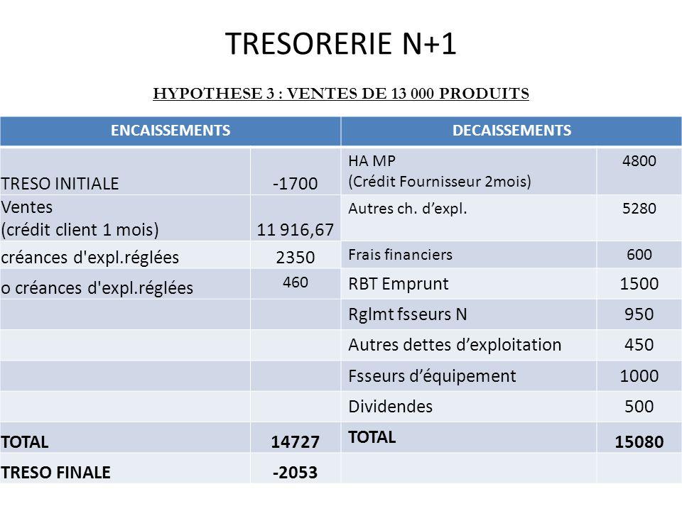 TRESORERIE N+1 HYPOTHESE 3 : VENTES DE 13 000 PRODUITS ENCAISSEMENTSDECAISSEMENTS TRESO INITIALE-1700 HA MP (Crédit Fournisseur 2mois) 4800 Ventes (crédit client 1 mois)11 916,67 Autres ch.