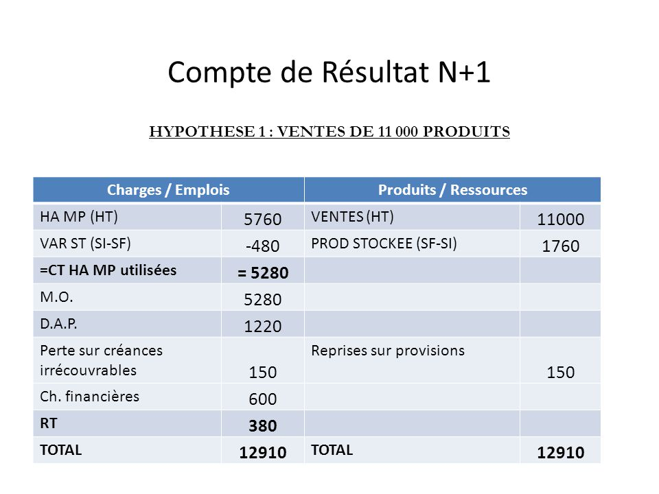 Compte de Résultat N+1 Charges / EmploisProduits / Ressources HA MP (HT) 5760 VENTES (HT) 11000 VAR ST (SI-SF) -480 PROD STOCKEE (SF-SI) 1760 =CT HA MP utilisées = 5280 M.O.