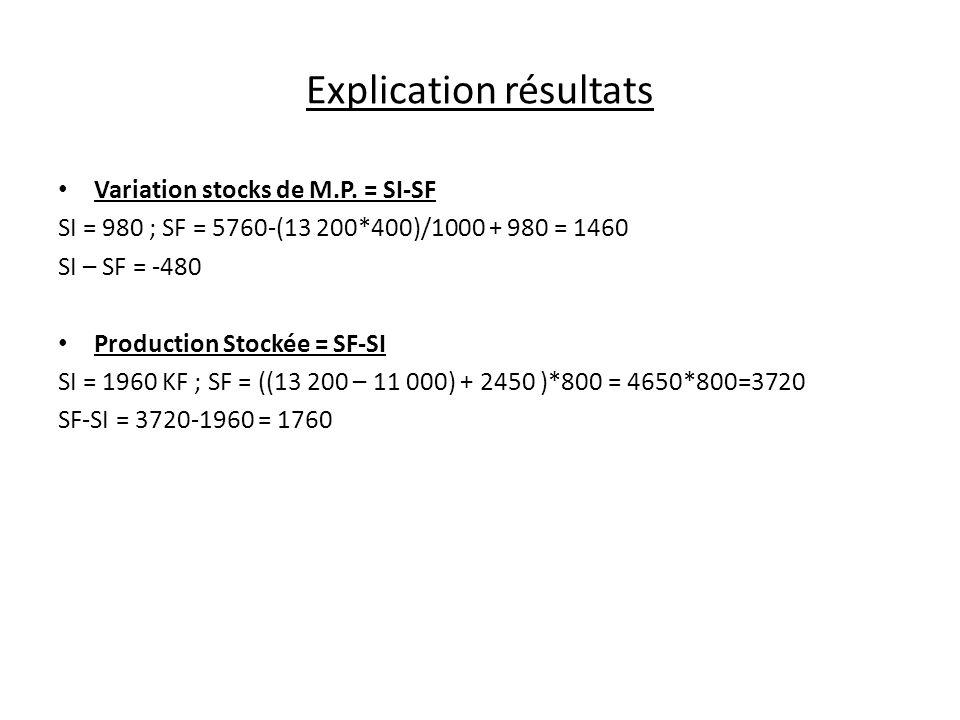 Explication résultats Variation stocks de M.P. = SI-SF SI = 980 ; SF = 5760-(13 200*400)/1000 + 980 = 1460 SI – SF = -480 Production Stockée = SF-SI S