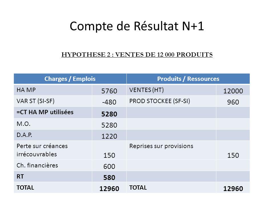 Compte de Résultat N+1 Charges / EmploisProduits / Ressources HA MP 5760 VENTES (HT) 12000 VAR ST (SI-SF) -480 PROD STOCKEE (SF-SI) 960 =CT HA MP utilisées 5280 M.O.