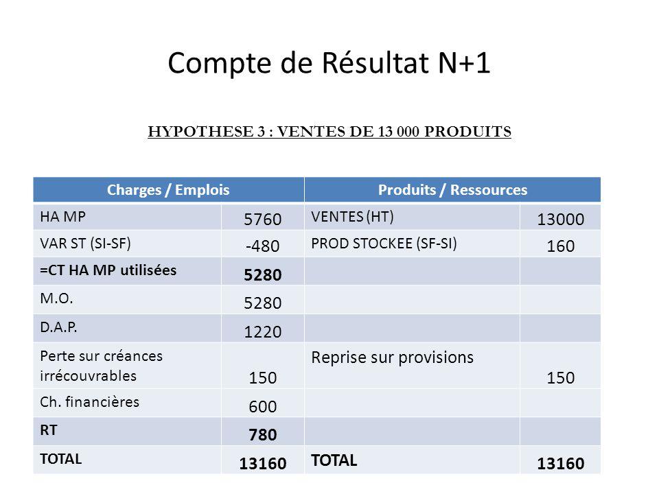 Compte de Résultat N+1 Charges / EmploisProduits / Ressources HA MP 5760 VENTES (HT) 13000 VAR ST (SI-SF) -480 PROD STOCKEE (SF-SI) 160 =CT HA MP utilisées 5280 M.O.