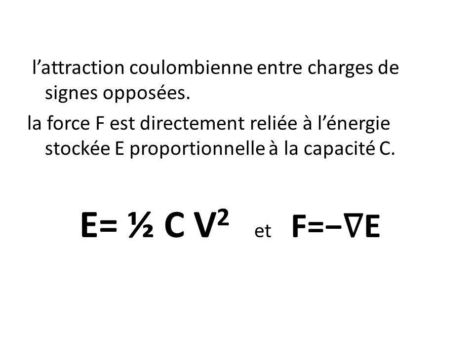 l'attraction coulombienne entre charges de signes opposées.