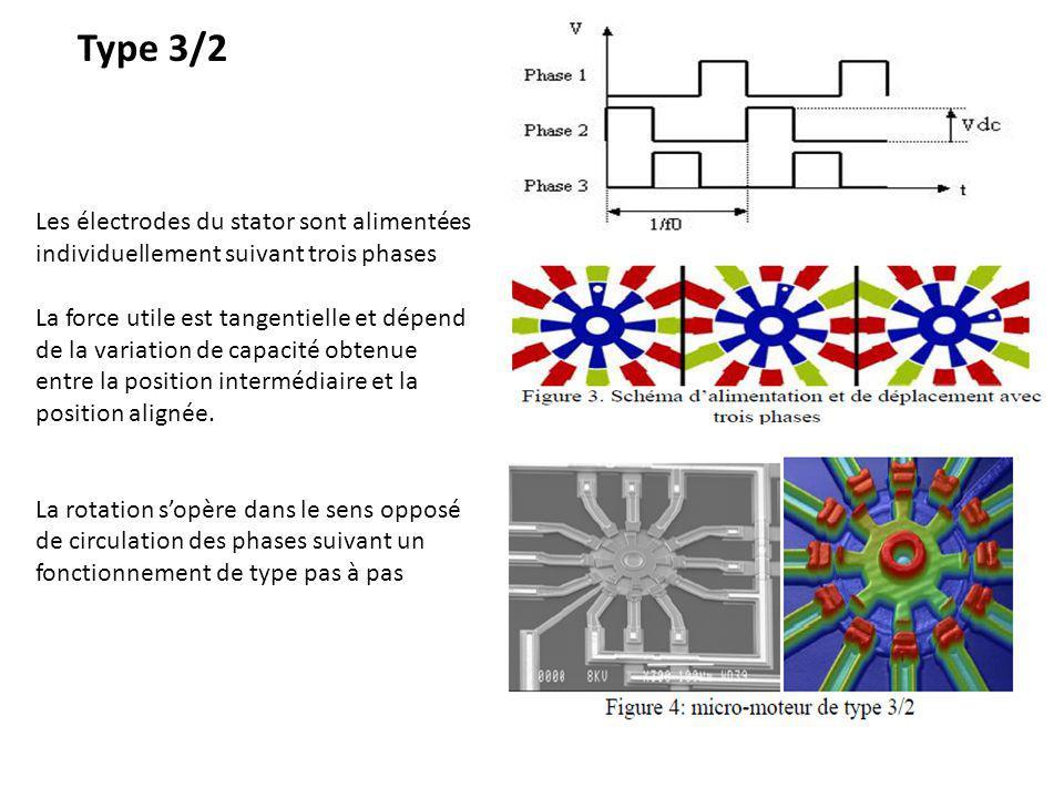 Les électrodes du stator sont alimentées individuellement suivant trois phases La force utile est tangentielle et dépend de la variation de capacité obtenue entre la position intermédiaire et la position alignée.