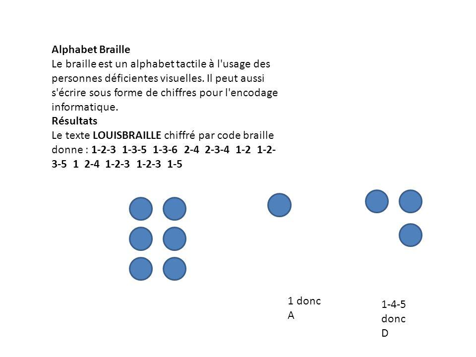 Alphabet Braille Le braille est un alphabet tactile à l'usage des personnes déficientes visuelles. Il peut aussi s'écrire sous forme de chiffres pour