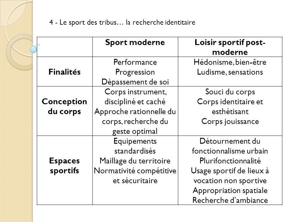 Sport moderneLoisir sportif post- moderne Finalités Performance Progression Dépassement de soi Hédonisme, bien-être Ludisme, sensations Conception du