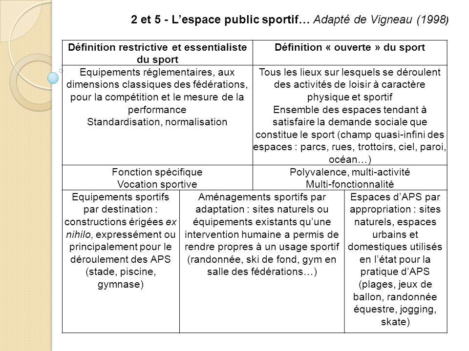Définition restrictive et essentialiste du sport Définition « ouverte » du sport Equipements réglementaires, aux dimensions classiques des fédérations