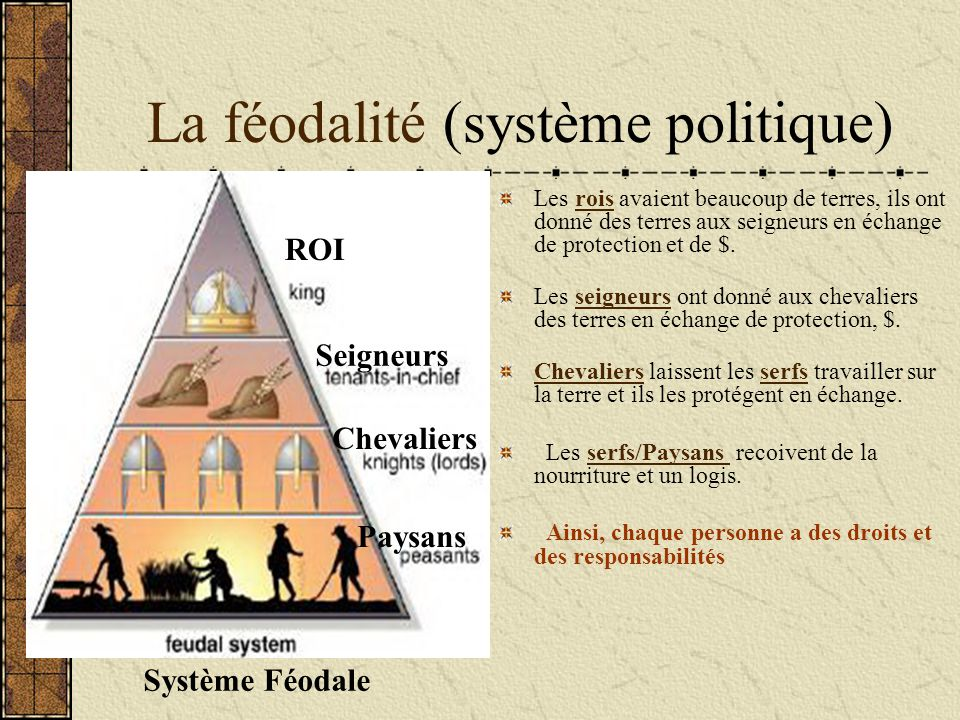 La féodalité (système politique) Les rois avaient beaucoup de terres, ils ont donné des terres aux seigneurs en échange de protection et de $. Les sei