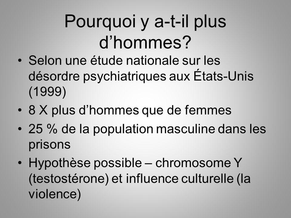 Pourquoi y a-t-il plus d'hommes? Selon une étude nationale sur les désordre psychiatriques aux États-Unis (1999) 8 X plus d'hommes que de femmes 25 %