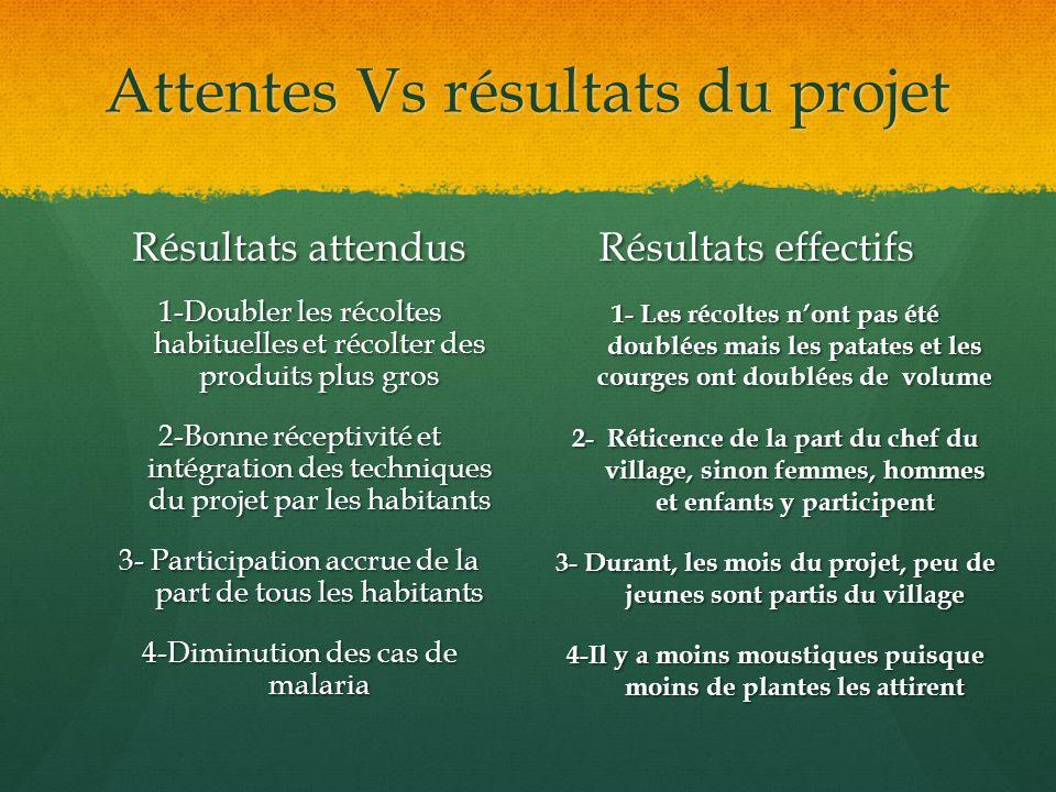 Attentes Vs résultats du projet Résultats attendus 1-Doubler les récoltes habituelles et récolter des produits plus gros 2-Bonne réceptivité et intégr
