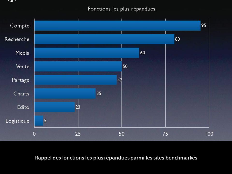 Rappel des fonctions les plus répandues parmi les sites benchmarkés