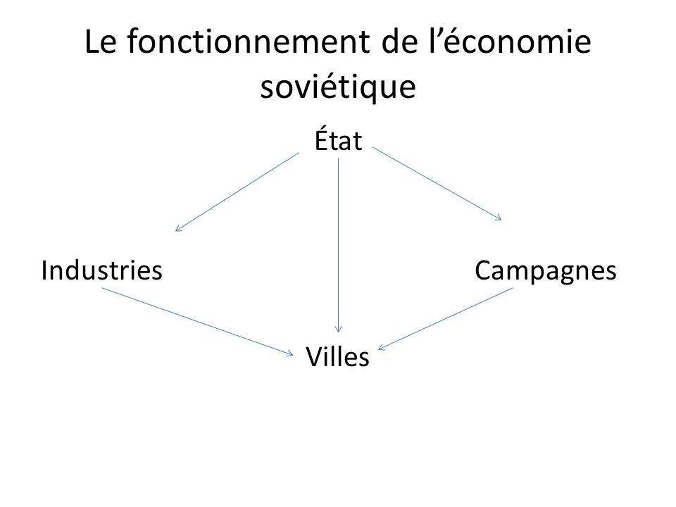 Le fonctionnement de l'économie soviétique État Industries Campagnes Villes