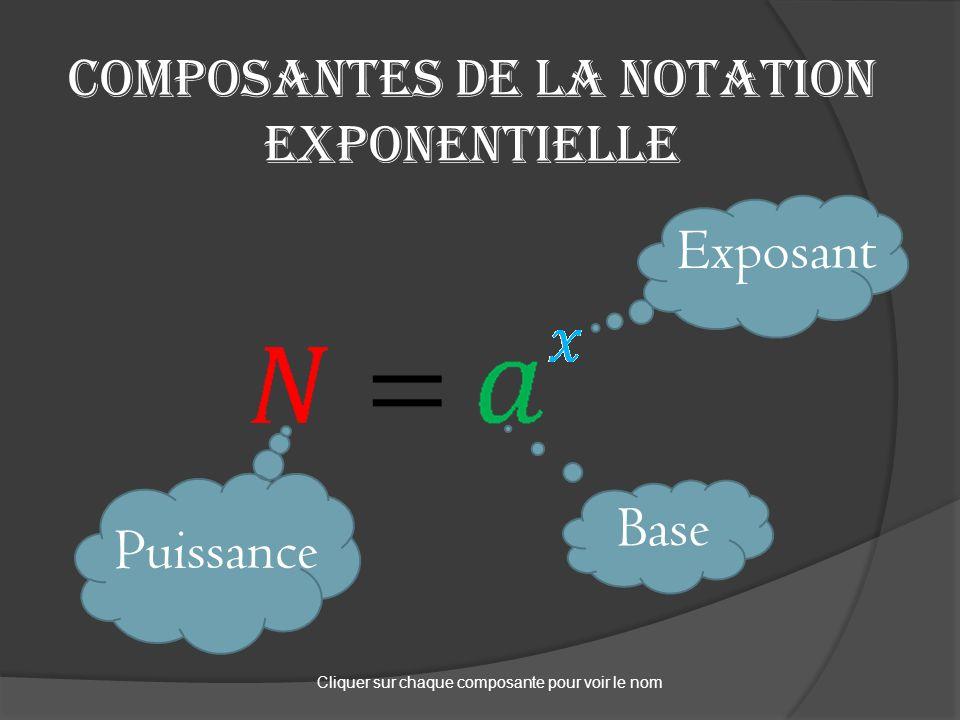 Composantes de la notation exponentielle Exposant Base Puissance Cliquer sur chaque composante pour voir le nom