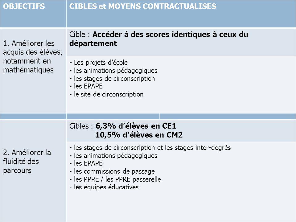 OBJECTIFSCIBLES et MOYENS CONTRACTUALISES 1. Améliorer les acquis des élèves, notamment en mathématiques Cible : Accéder à des scores identiques à ceu