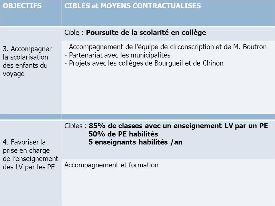 OBJECTIFSCIBLES et MOYENS CONTRACTUALISES 3. Accompagner la scolarisation des enfants du voyage Cible : Poursuite de la scolarité en collège - Accompa
