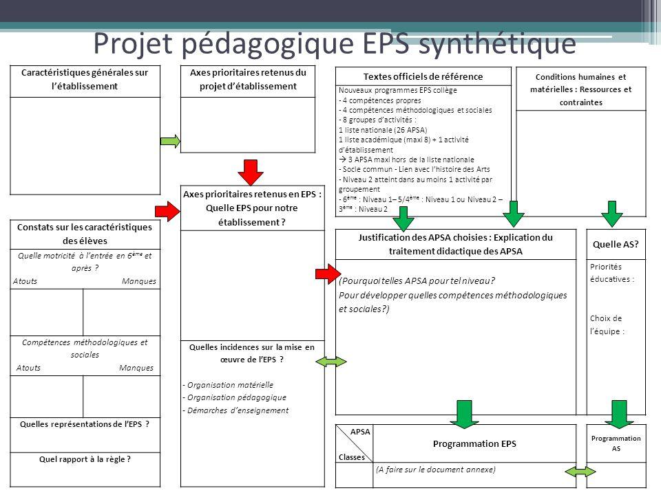 Projet pédagogique EPS synthétique Textes officiels de référence Nouveaux programmes EPS collège - 4 compétences propres - 4 compétences méthodologiques et sociales - 8 groupes d'activités : 1 liste nationale (26 APSA) 1 liste académique (maxi 8) + 1 activité d'établissement  3 APSA maxi hors de la liste nationale - Socle commun - Lien avec l'histoire des Arts - Niveau 2 atteint dans au moins 1 activité par groupement - 6 ème : Niveau 1– 5/4 ème : Niveau 1 ou Niveau 2 – 3 ème : Niveau 2 Conditions humaines et matérielles : Ressources et contraintes Caractéristiques générales sur l'établissement Constats sur les caractéristiques des élèves Quelle motricité à l'entrée en 6 ème et après .