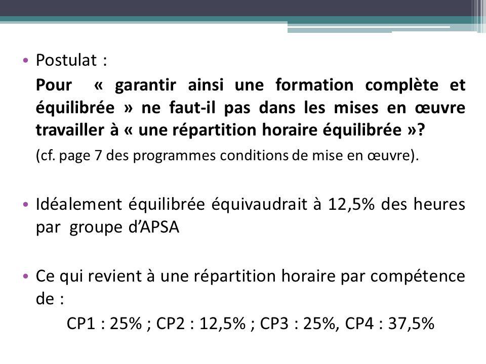 Postulat : Pour « garantir ainsi une formation complète et équilibrée » ne faut-il pas dans les mises en œuvre travailler à « une répartition horaire