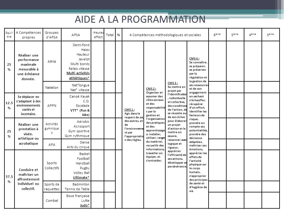 AIDE A LA PROGRAMMATION Equili bre 4 Compétences propres Groupes d'APSA APSA Heures effect. Total%4 Compétences méthodologiques et sociales6 ème 5 ème