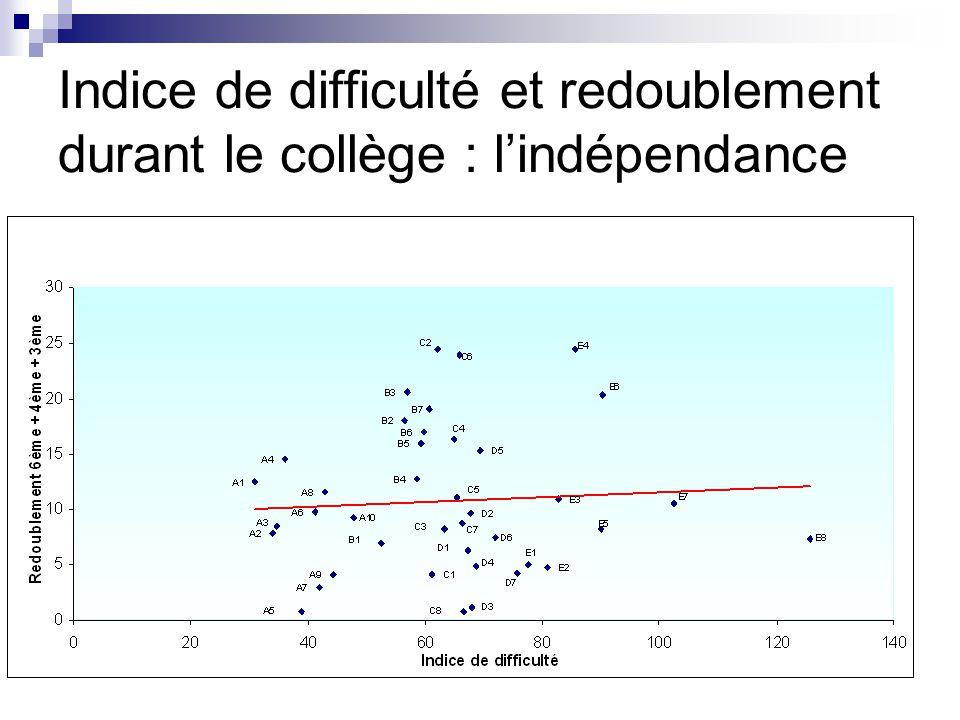 Indice de difficulté et redoublement durant le collège : l'indépendance