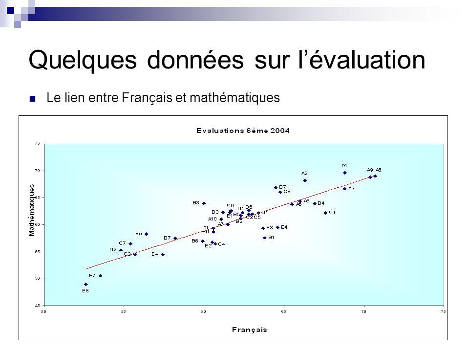 Quelques données sur l'évaluation Le lien entre Français et mathématiques
